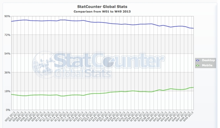 Mobile browsing went from  13% to over 20% usage share in just 12 months [Data: StatCounter]