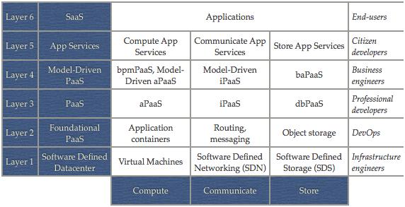 Cloud platform framework by Johan den Haan