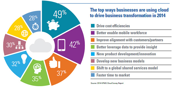 Business Transformation Is The Primary Driver Of Cloud Kpmg