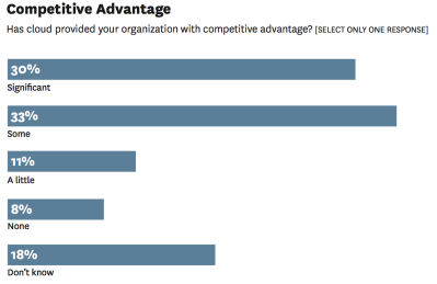Cloud Competitive Advantage