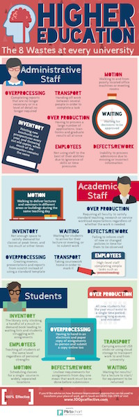 The-8-Wastes-in-Higher-Education-Infographic-1000x2989