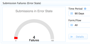 sub-failures