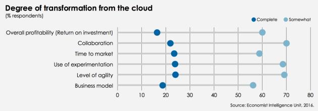 trust-cloudtransformation