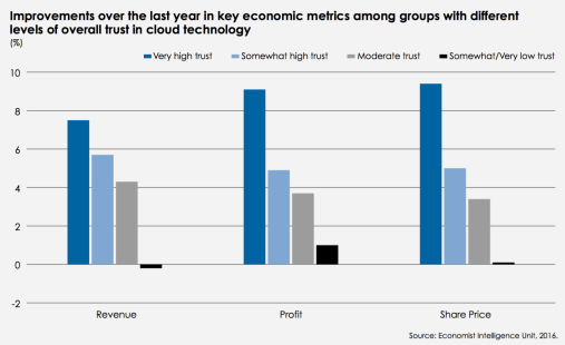 trust-economic
