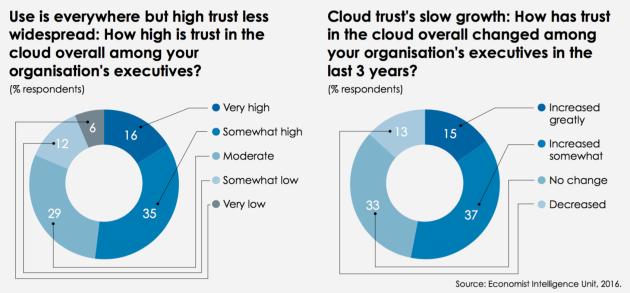 trust-lowtrust