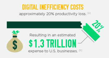 digital-inefficiency
